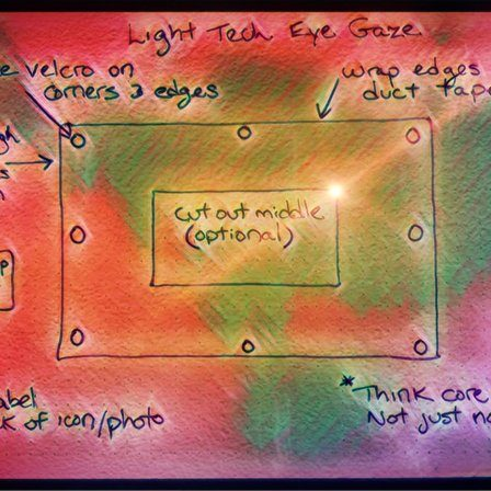 Colorful image of instructions for making an eye gaze board.